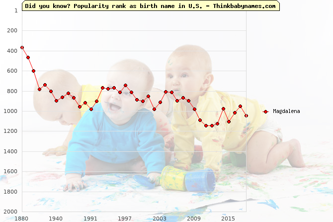 Top 2000 baby names ranking of Magdalena name in U.S.