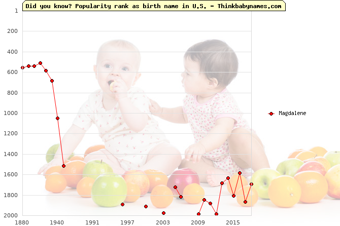 Top 2000 baby names ranking of Magdalene name in U.S.