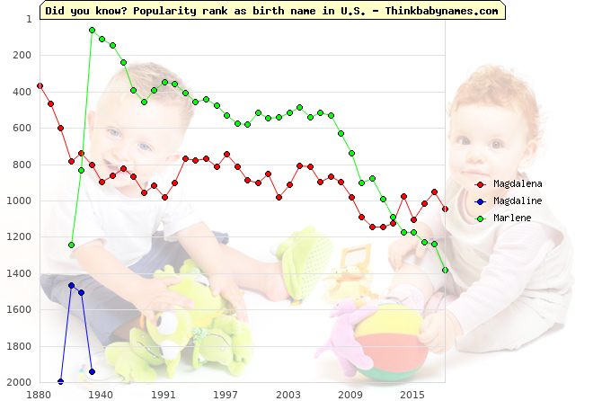 Top 2000 baby names ranking of Magdalena, Magdaline, Marlene in U.S.