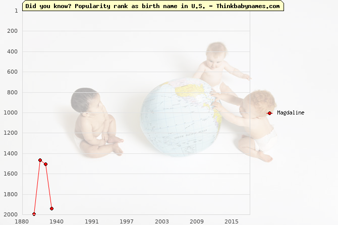 Top 2000 baby names ranking of Magdaline name in U.S.