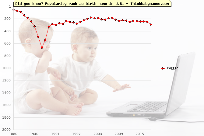 Top 2000 baby names ranking of Maggie name in U.S.