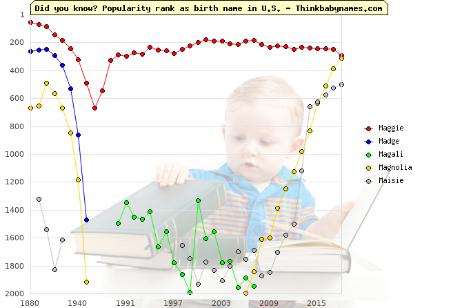Top 2000 baby names ranking of Maggie, Madge, Magali, Magnolia, Maisie in U.S.