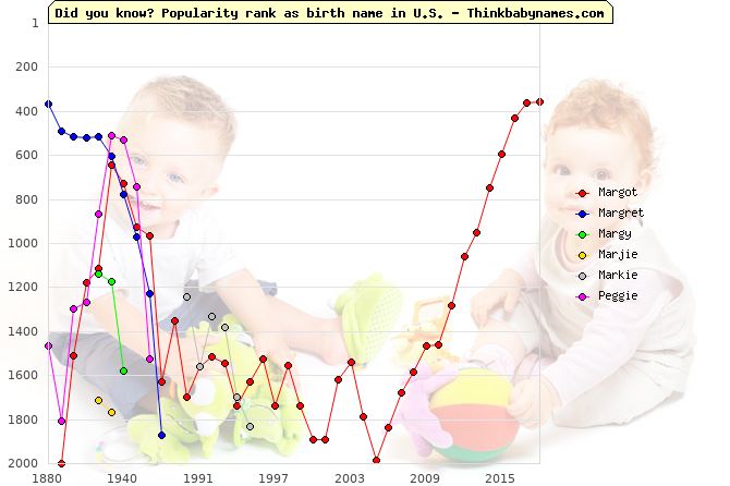 Top 2000 baby names ranking of Margot, Margret, Margy, Marjie, Markie, Peggie in U.S.