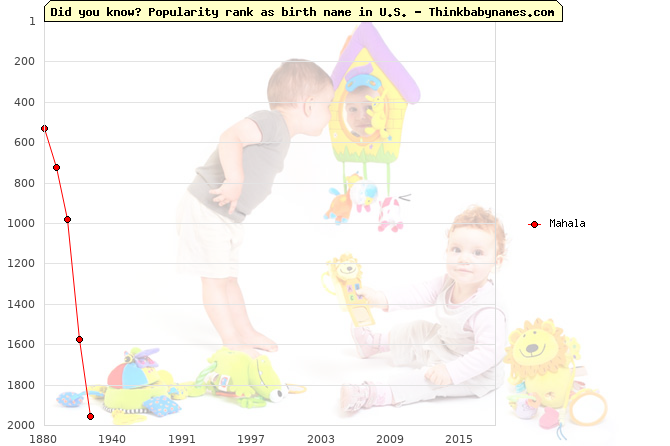 Top 2000 baby names ranking of Mahala name in U.S.
