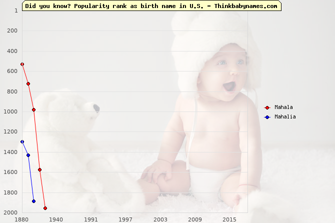 Top 2000 baby names ranking of Mahala, Mahalia in U.S.