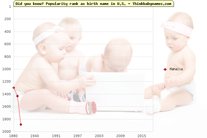 Top 2000 baby names ranking of Mahalia name in U.S.