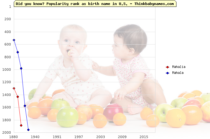 Top 2000 baby names ranking of Mahalia, Mahala in U.S.