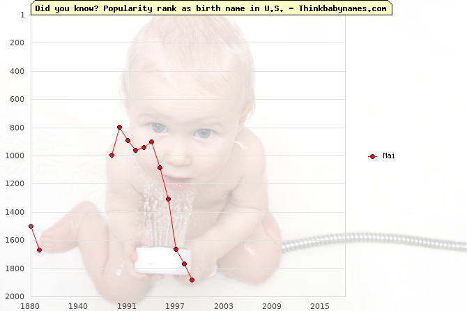 Top 2000 baby names ranking of Mai name in U.S.