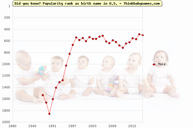 Top 1000 baby names ranking of Maia name in U.S.
