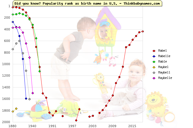 Top 2000 baby names ranking of Mabel, Mabelle, Mable, Maybel, Maybell, Maybelle in U.S.