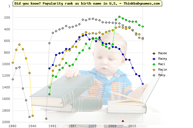 Top 2000 baby names ranking of Macee, Macey, Maci, Macie, Macy in U.S.