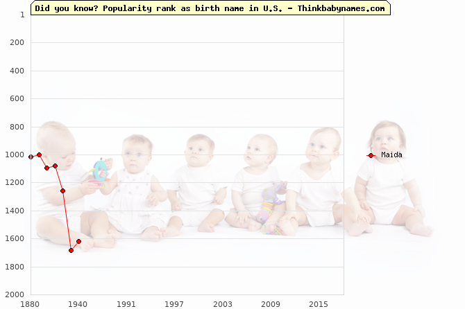 Top 2000 baby names ranking of Maida name in U.S.