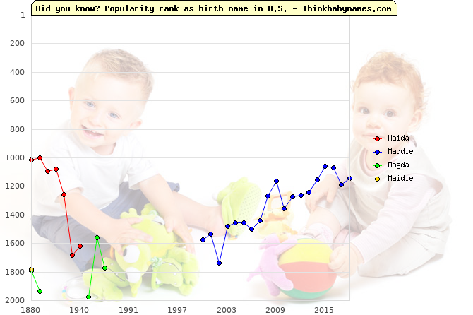 Top 2000 baby names ranking of Maida, Maddie, Magda, Maidie in U.S.