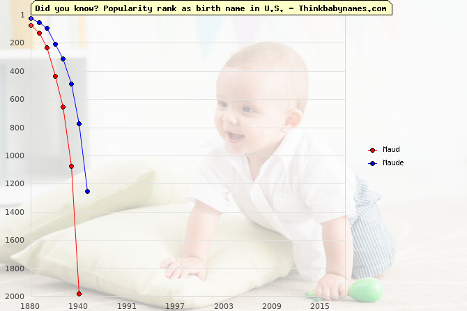Top 2000 baby names ranking of Maud, Maude in U.S.