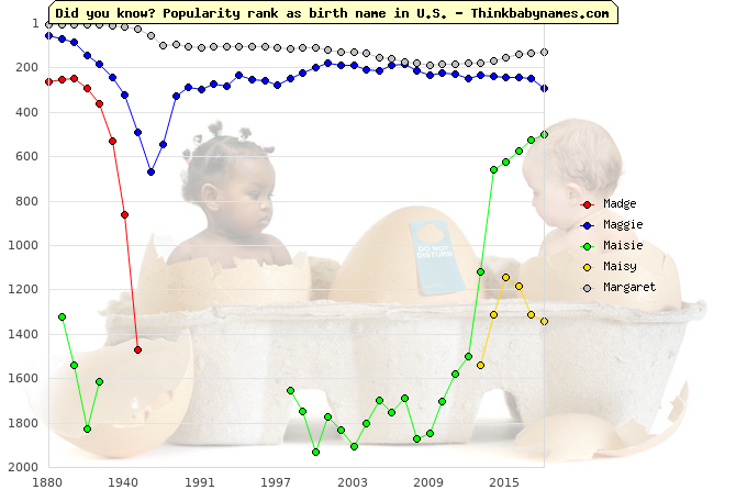 Top 2000 baby names ranking of Madge, Maggie, Maisie, Maisy, Margaret in U.S.