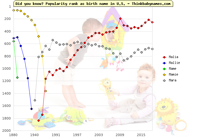 Top 2000 baby names ranking of Malia, Mallie, Mame, Mamie, Mara in U.S.