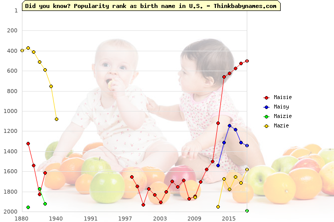 Top 2000 baby names ranking of Maisie, Maisy, Maizie, Mazie in U.S.