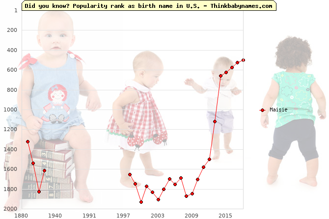 Top 2000 baby names ranking of Maisie name in U.S.