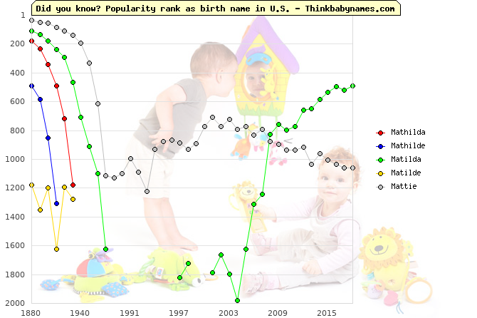 Top 2000 baby names ranking of Mathilda, Mathilde, Matilda, Matilde, Mattie in U.S.