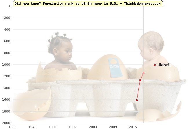 Top 2000 baby names ranking of Majesty in U.S.
