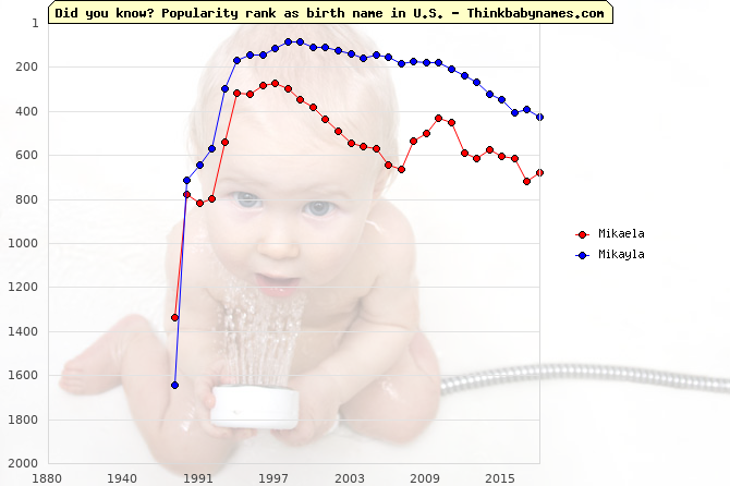 Top 1000 baby names ranking of Mikaela, Mikayla in U.S.