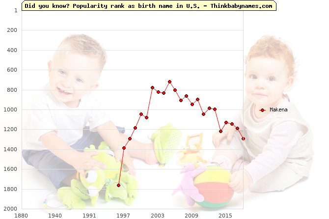 Top 2000 baby names ranking of Makena name in U.S.