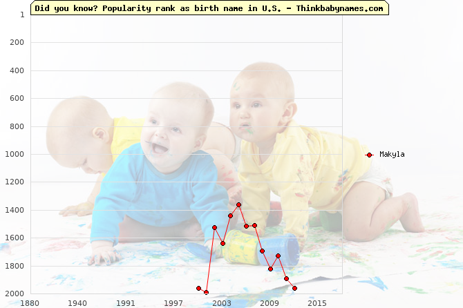 Top 2000 baby names ranking of Makyla name in U.S.