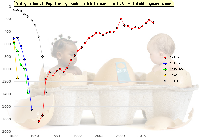 Top 2000 baby names ranking of Malia, Mallie, Malvina, Mame, Mamie in U.S.