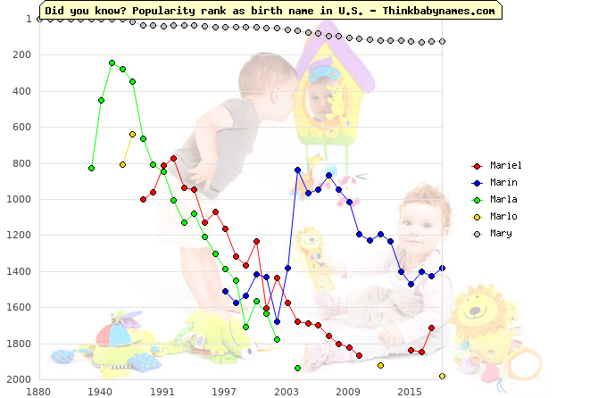 Top 2000 baby names ranking of Mariel, Marin, Marla, Marlo, Mary in U.S.