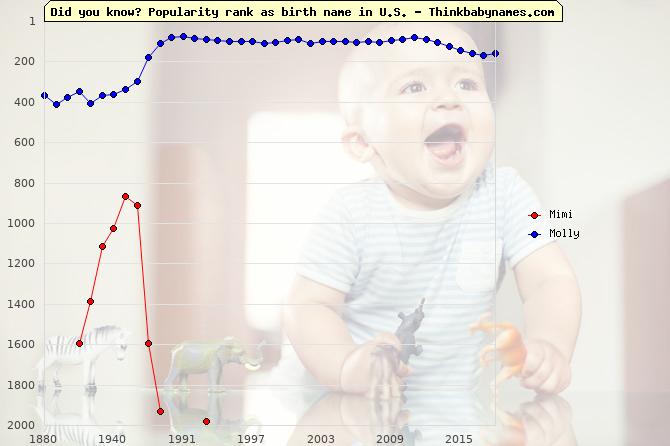 Top 2000 baby names ranking of Mimi, Molly in U.S.