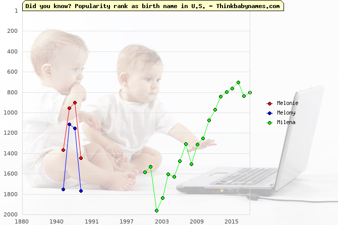 Top 2000 baby names ranking of Melonie, Melony, Milena in U.S.