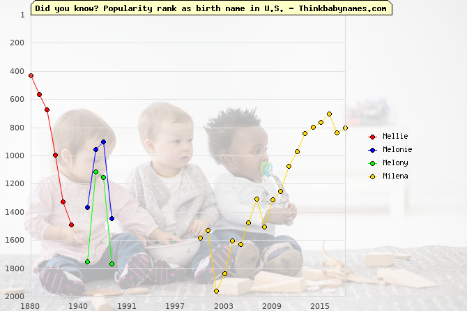 Top 2000 baby names ranking of Mellie, Melonie, Melony, Milena in U.S.