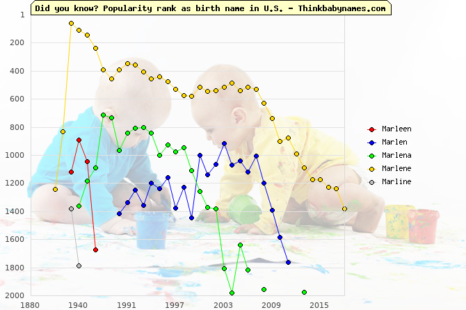 Top 2000 baby names ranking of Marleen, Marlen, Marlena, Marlene, Marline in U.S.