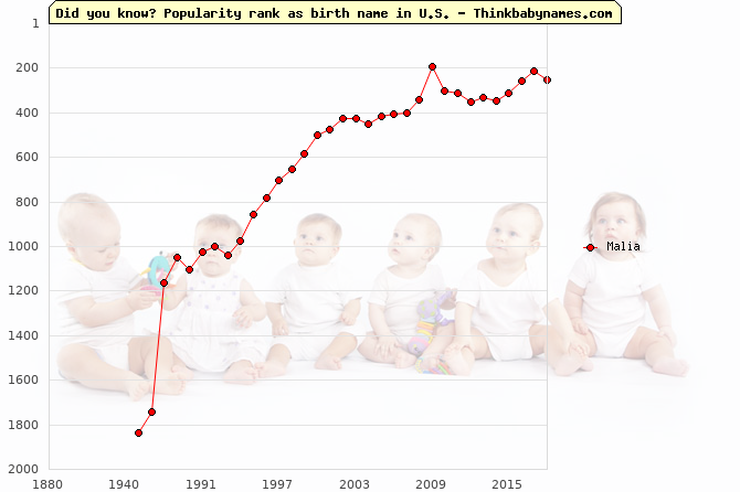 Top 2000 baby names ranking of Malia name in U.S.