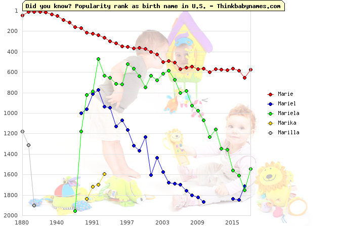 Top 2000 baby names ranking of Marie, Mariel, Mariela, Marika, Marilla in U.S.
