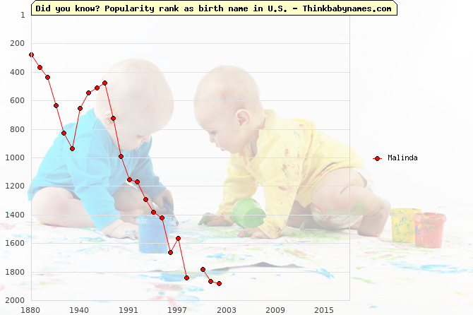 Top 2000 baby names ranking of Malinda name in U.S.