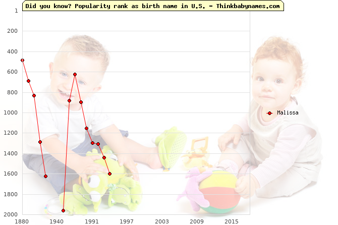 Top 2000 baby names ranking of Malissa name in U.S.