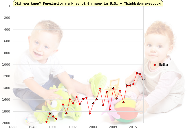 Top 2000 baby names ranking of Malka name in U.S.