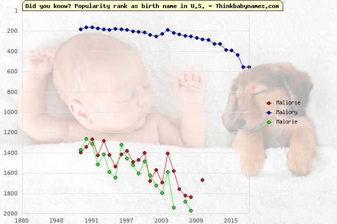 Top 2000 baby names ranking of Mallorie, Mallory, Malorie in U.S.