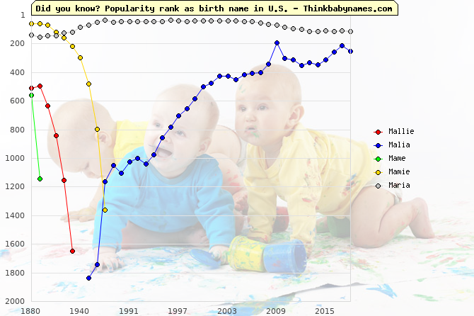 Top 1000 baby names ranking of Mallie, Malia, Mame, Mamie, Maria in U.S.