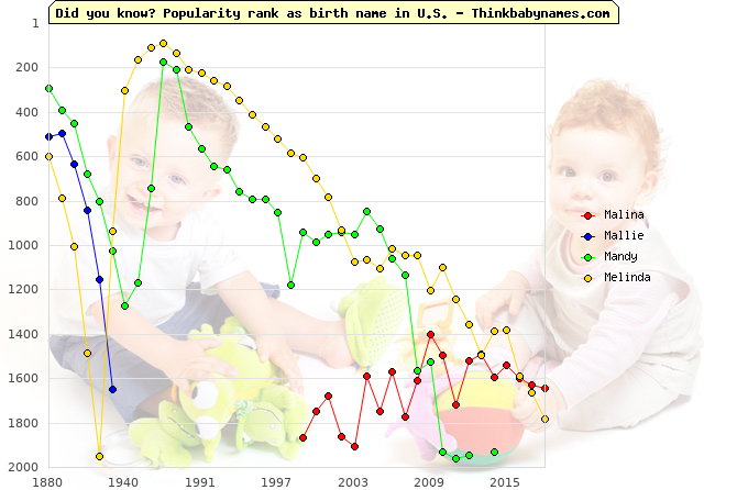 Top 2000 baby names ranking of Malina, Mallie, Mandy, Melinda in U.S.