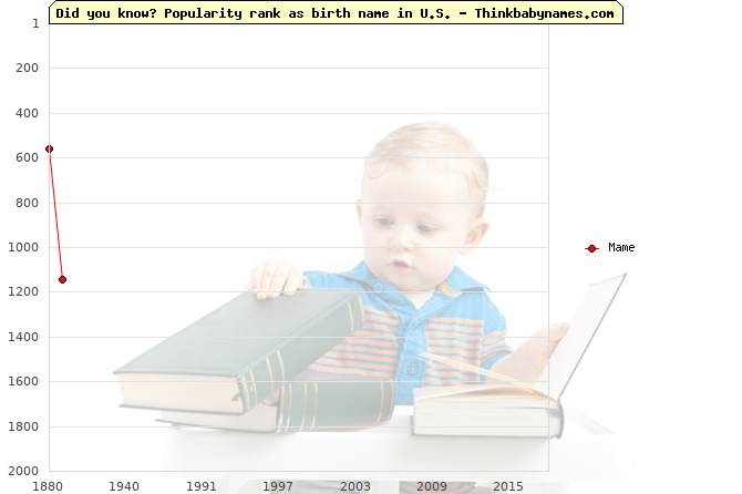 Top 2000 baby names ranking of Mame name in U.S.
