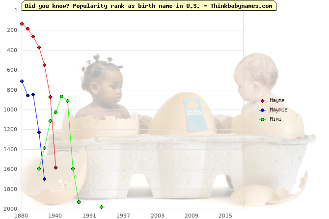 Top 1000 baby names ranking of Mayme, Maymie, Mimi in U.S.
