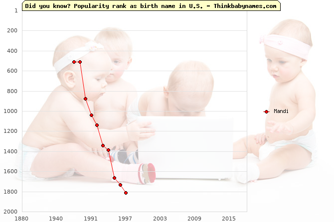 Top 2000 baby names ranking of Mandi name in U.S.