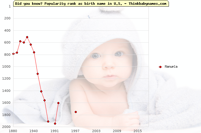 Top 2000 baby names ranking of Manuela name in U.S.