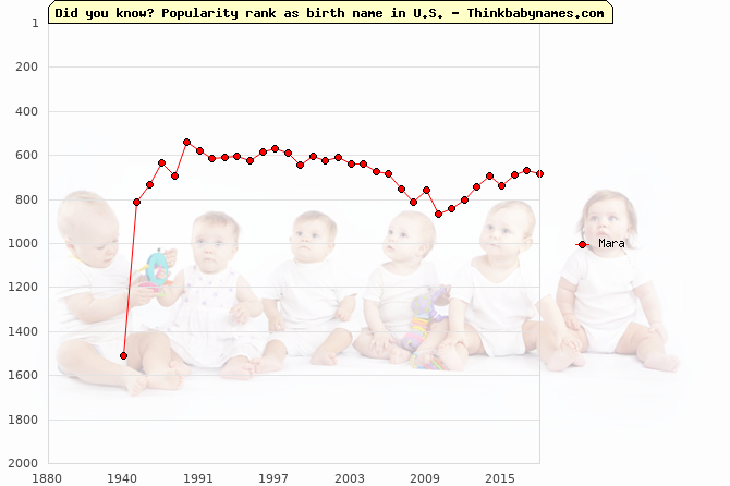 Top 2000 baby names ranking of Mara name in U.S.