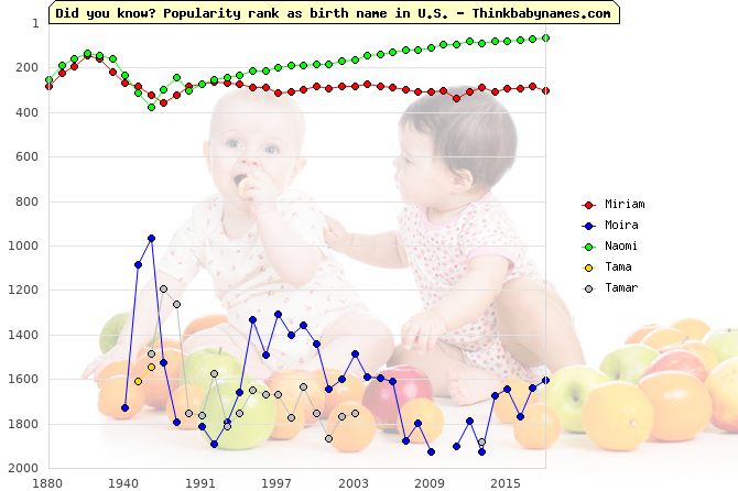 Top 2000 baby names ranking of Miriam, Moira, Naomi, Tama, Tamar in U.S.