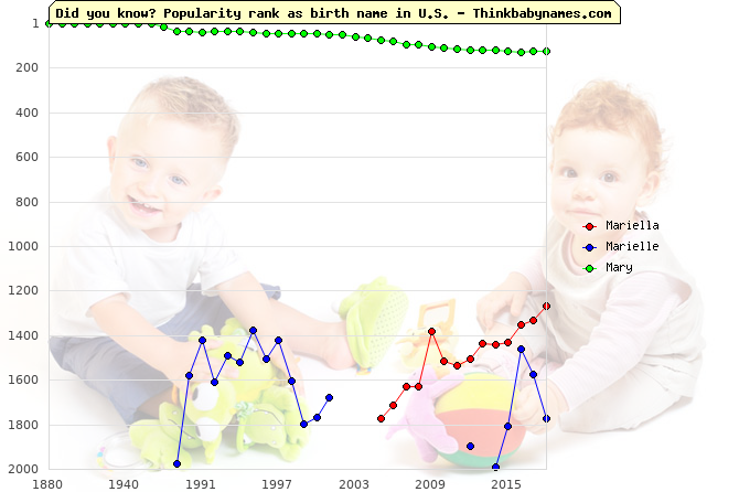 Top 2000 baby names ranking of Mariella, Marielle, Mary in U.S.
