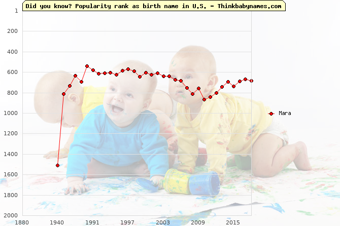 Top 2000 baby names ranking of Mara in U.S.