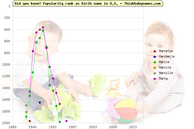 Top 2000 baby names ranking of Marcelyn, Marchelle, Marcie, Marcile, Marcille, Marcy in U.S.